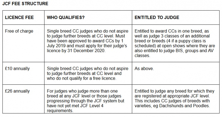 Established Single Breed Judges To Be Licensed For Free
